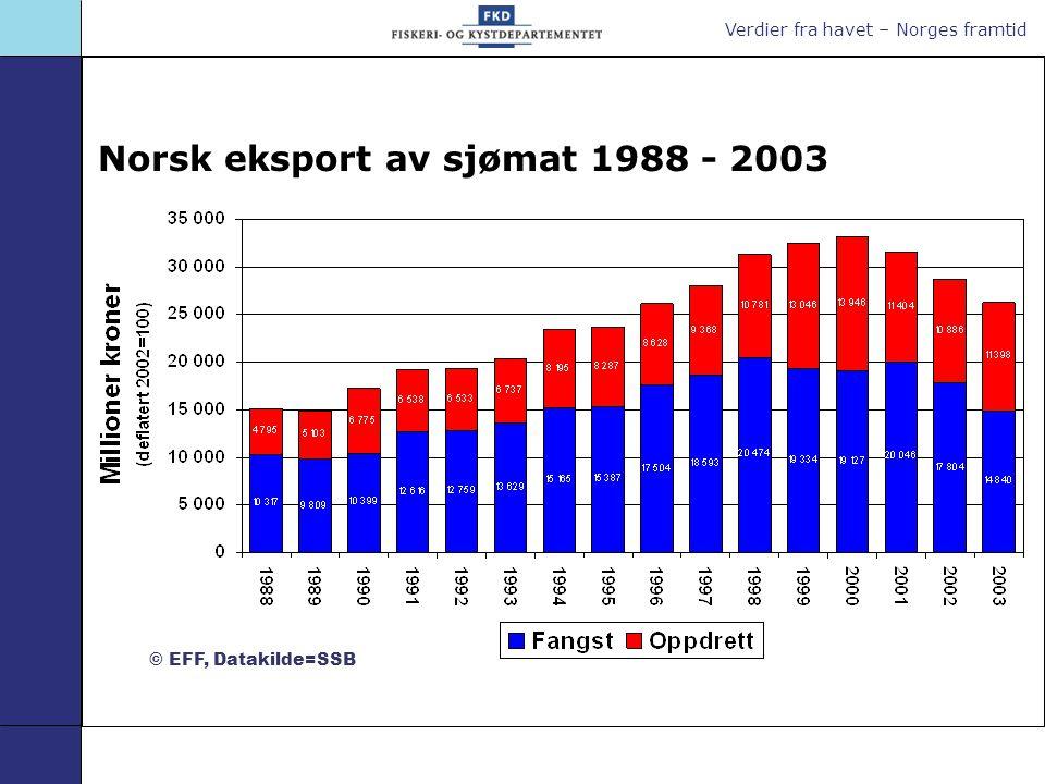 Verdier fra havet – Norges framtid Norsk eksport av sjømat 1988 - 2003 © EFF, Datakilde=SSB