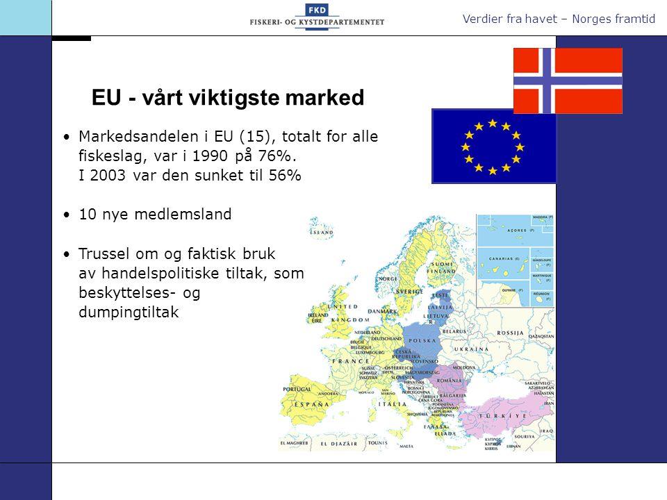Verdier fra havet – Norges framtid Markedsandelen i EU (15), totalt for alle fiskeslag, var i 1990 på 76%.