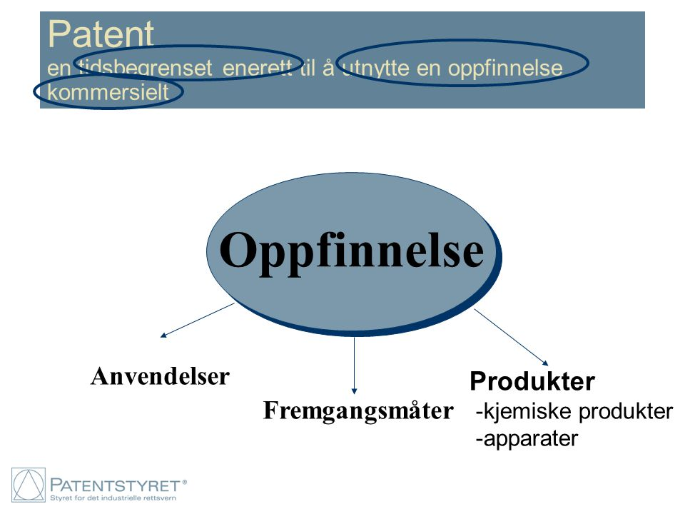 Patent en tidsbegrenset enerett til å utnytte en oppfinnelse kommersielt Oppfinnelse Produkter -kjemiske produkter -apparater Fremgangsmåter Anvendels