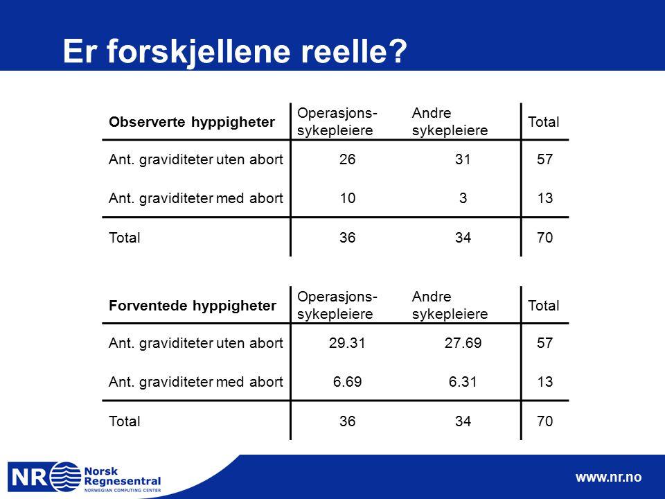 www.nr.no Er forskjellene reelle? Observerte hyppigheter Operasjons- sykepleiere Andre sykepleiere Total Ant. graviditeter uten abort263157 Ant. gravi
