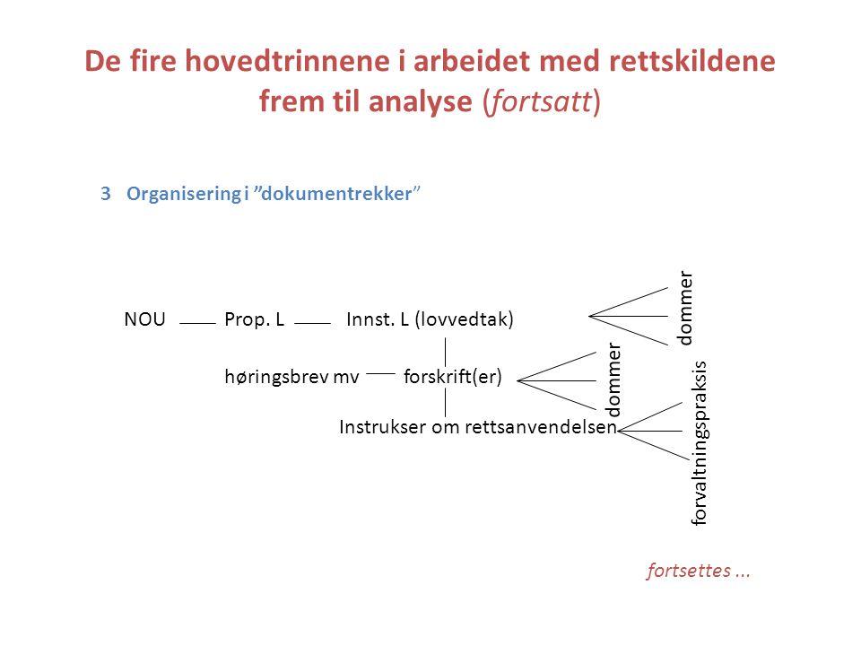 De fire hovedtrinnene i arbeidet med rettskildene frem til analyse (fortsatt) 3 Organisering i dokumentrekker NOUProp.