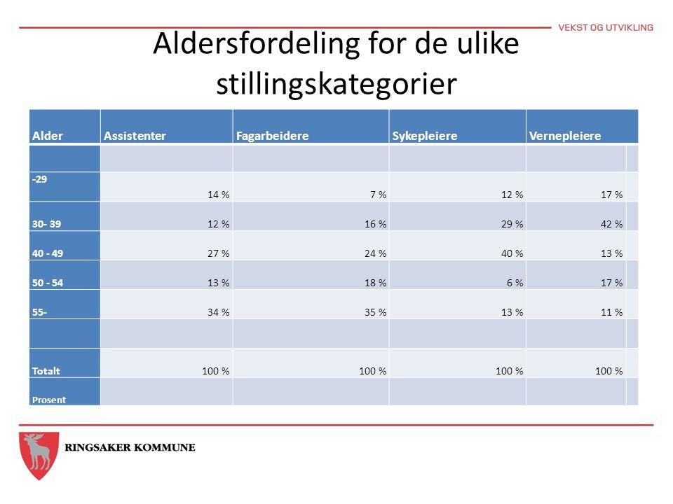 Aldersfordeling for de ulike stillingskategorier AlderAssistenterFagarbeidereSykepleiereVernepleiere -29 14 %7 %12 %17 % 30- 3912 %16 %29 %42 % 40 - 4