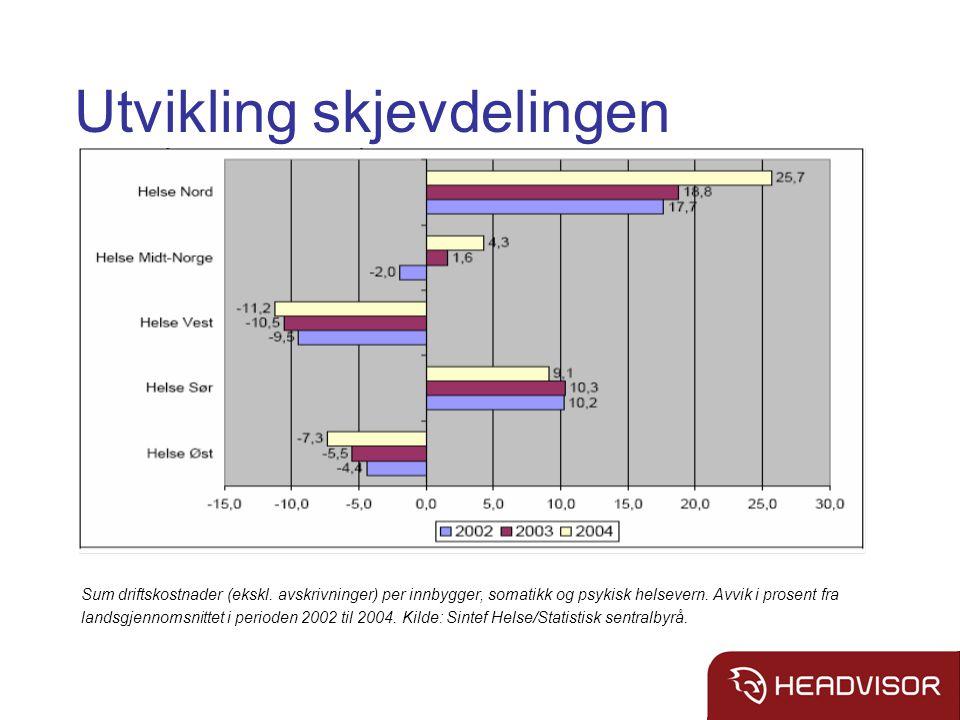Utvikling skjevdelingen Sum driftskostnader (ekskl.