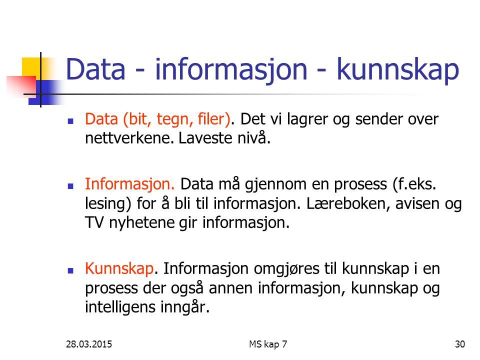 28.03.2015MS kap 730 Data - informasjon - kunnskap Data (bit, tegn, filer). Det vi lagrer og sender over nettverkene. Laveste nivå. Informasjon. Data