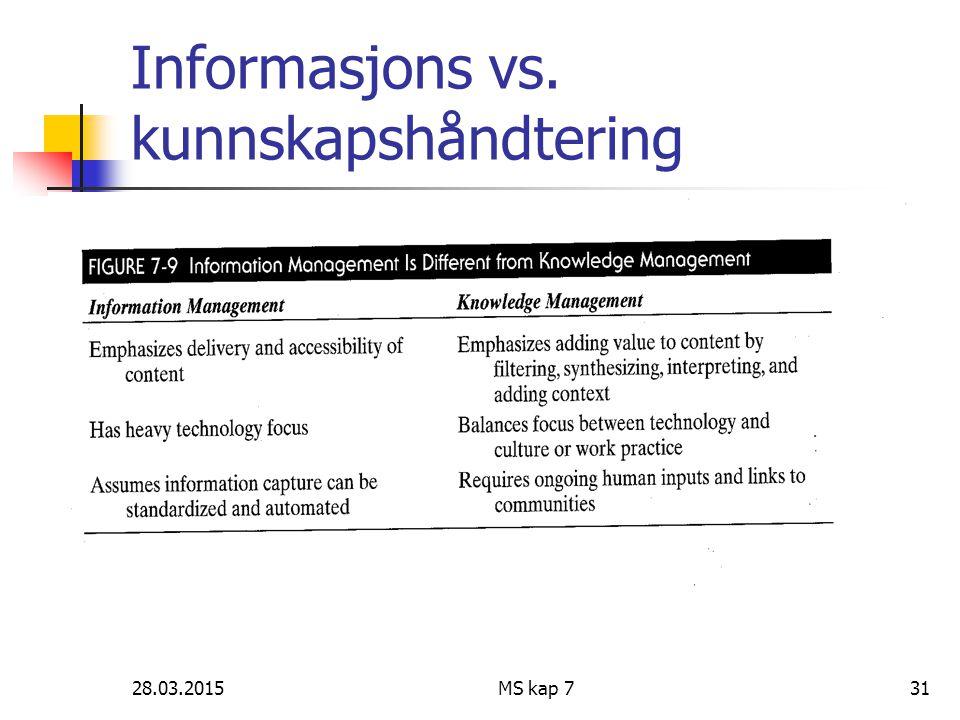 28.03.2015MS kap 731 Informasjons vs. kunnskapshåndtering