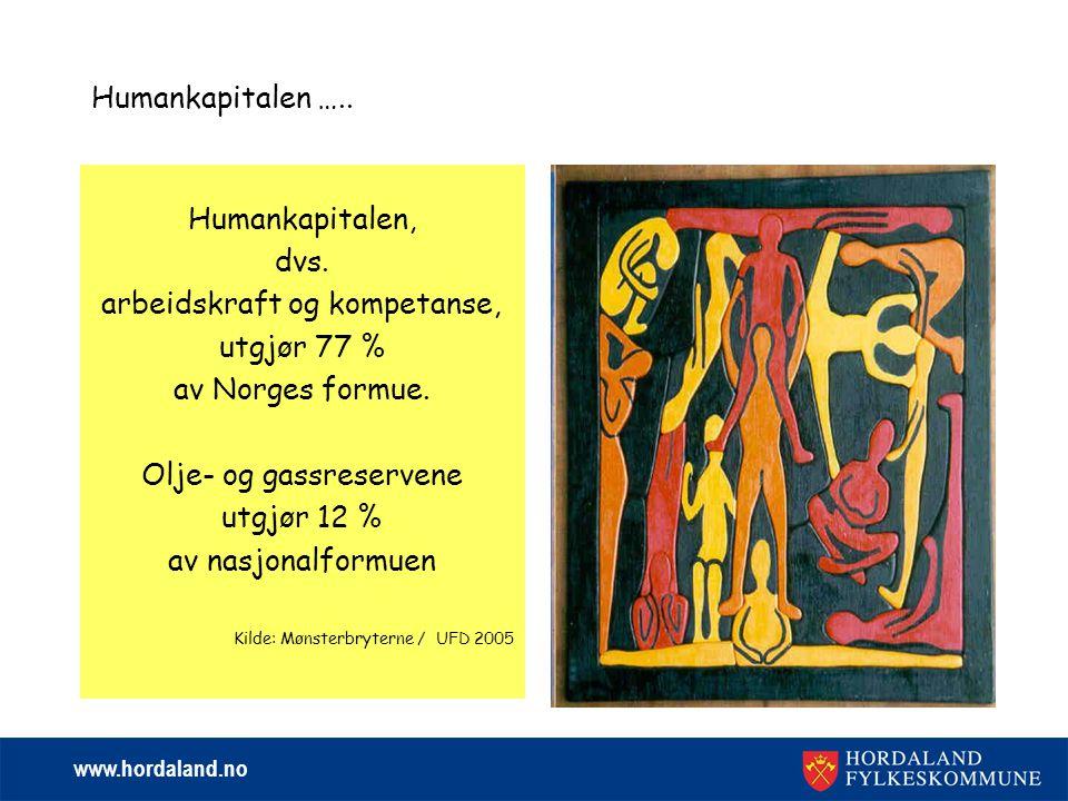 www.hordaland.no Humankapitalen ….. Humankapitalen, dvs. arbeidskraft og kompetanse, utgjør 77 % av Norges formue. Olje- og gassreservene utgjør 12 %