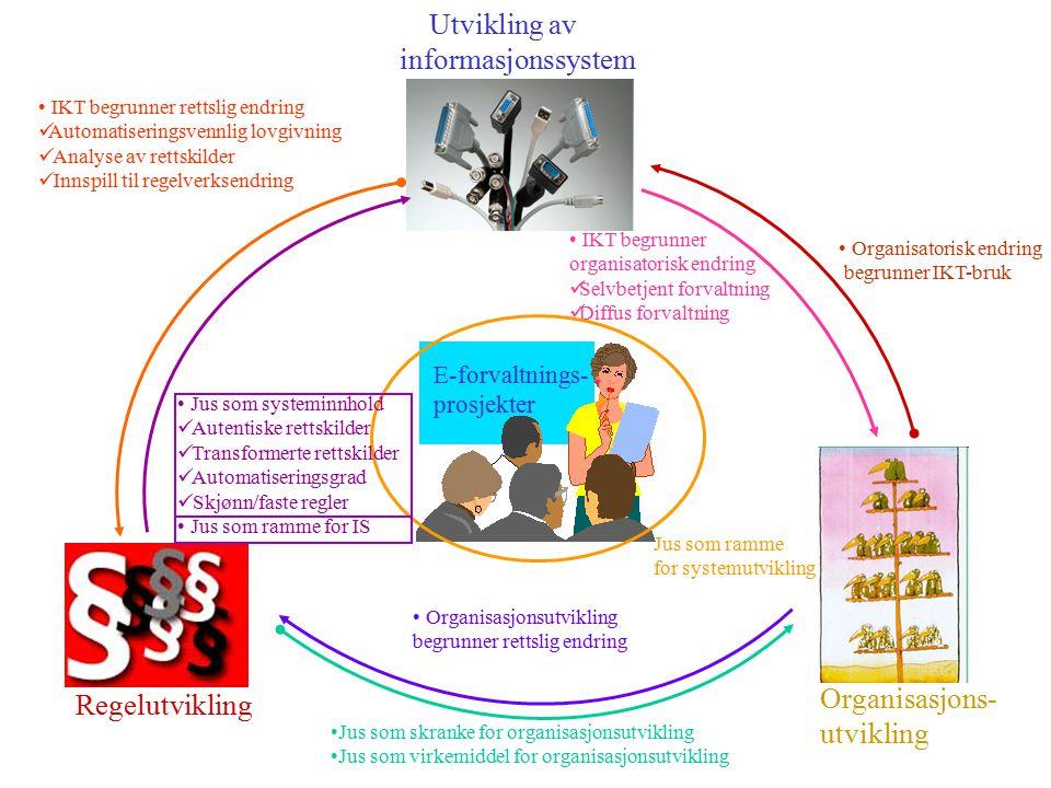 Regelutvikling Organisasjons- utvikling Utvikling av informasjonssystem E-forvaltnings- prosjekter IKT begrunner rettslig endring Automatiseringsvennlig lovgivning Analyse av rettskilder Innspill til regelverksendring Jus som skranke for organisasjonsutvikling Jus som virkemiddel for organisasjonsutvikling Organisasjonsutvikling begrunner rettslig endring Organisatorisk endring begrunner IKT-bruk IKT begrunner organisatorisk endring Selvbetjent forvaltning Diffus forvaltning Jus som ramme for systemutvikling Jus som systeminnhold Autentiske rettskilder Transformerte rettskilder Automatiseringsgrad Skjønn/faste regler Jus som ramme for IS