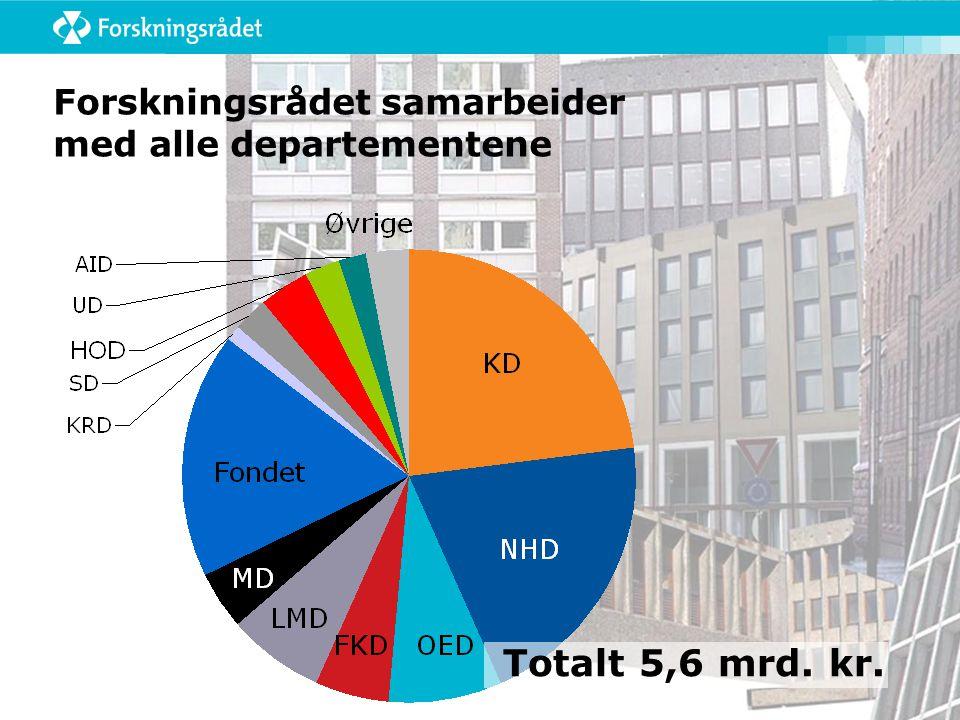 Forskningsrådets budsjettutvikling Faste 1993-kroner Mill kroner