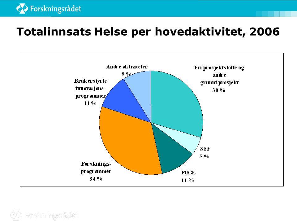 Fri forskerinitiert grunnforskning 2001- 2006 (mill.kr)
