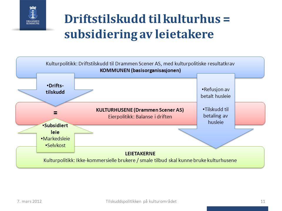 Kulturpolitikk: Driftstilskudd til Drammen Scener AS, med kulturpolitiske resultatkrav KOMMUNEN (basisorganisasjonen) Kulturpolitikk: Driftstilskudd til Drammen Scener AS, med kulturpolitiske resultatkrav KOMMUNEN (basisorganisasjonen) KULTURHUSENE (Drammen Scener AS) Eierpolitikk: Balanse i driften LEIETAKERNE Kulturpolitikk: Ikke-kommersielle brukere / smale tilbud skal kunne bruke kulturhusene Drifts- tilskudd Refusjon av betalt husleie Tilskudd til betaling av husleie Refusjon av betalt husleie Tilskudd til betaling av husleie Subsidiert leie Markedsleie Selvkost Subsidiert leie Markedsleie Selvkost Driftstilskudd til kulturhus = subsidiering av leietakere 7.