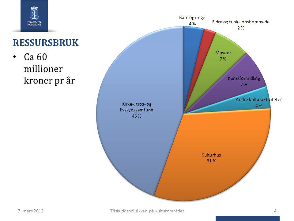 7. mars 2012Tilskuddspolitikken på kulturområdet4 RESSURSBRUK Ca 60 millioner kroner pr år