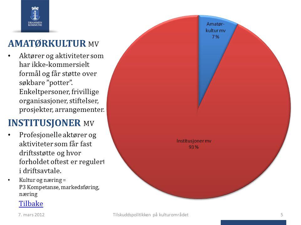 """7. mars 2012Tilskuddspolitikken på kulturområdet5 AMATØRKULTUR MV Aktører og aktiviteter som har ikke-kommersielt formål og får støtte over søkbare """"p"""