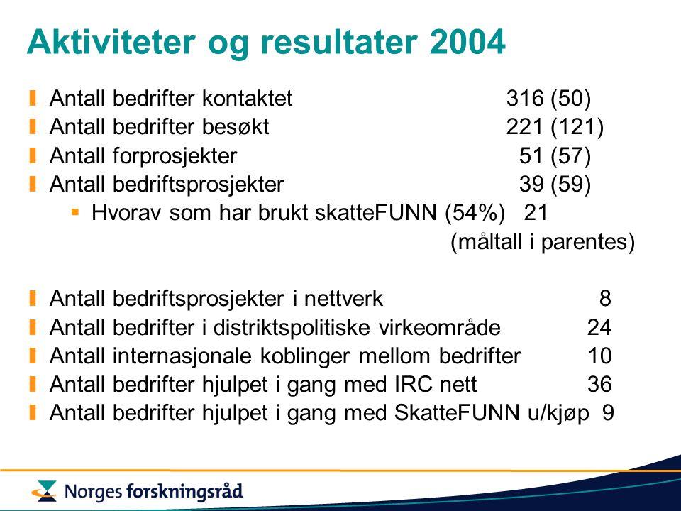 Aktiviteter og resultater 2004 Antall bedrifter kontaktet316 (50) Antall bedrifter besøkt221 (121) Antall forprosjekter 51 (57) Antall bedriftsprosjek