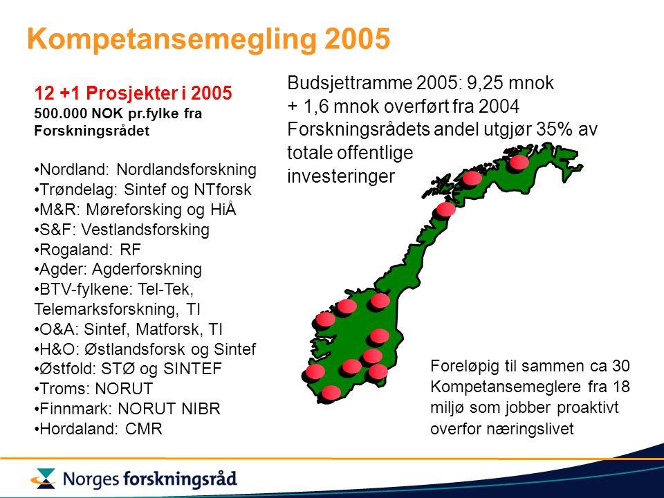 Kompetansemegling 2005 12 +1 Prosjekter i 2005 500.000 NOK pr.fylke fra Forskningsrådet Nordland: Nordlandsforskning Trøndelag: Sintef og NTforsk M&R: Møreforsking og HiÅ S&F: Vestlandsforsking Rogaland: RF Agder: Agderforskning BTV-fylkene: Tel-Tek, Telemarksforskning, TI O&A: Sintef, Matforsk, TI H&O: Østlandsforsk og Sintef Østfold: STØ og SINTEF Troms: NORUT Finnmark: NORUT NIBR Hordaland: CMR Budsjettramme 2005: 9,25 mnok + 1,6 mnok overført fra 2004 Forskningsrådets andel utgjør 35% av totale offentlige investeringer Foreløpig til sammen ca 30 Kompetansemeglere fra 18 miljø som jobber proaktivt overfor næringslivet