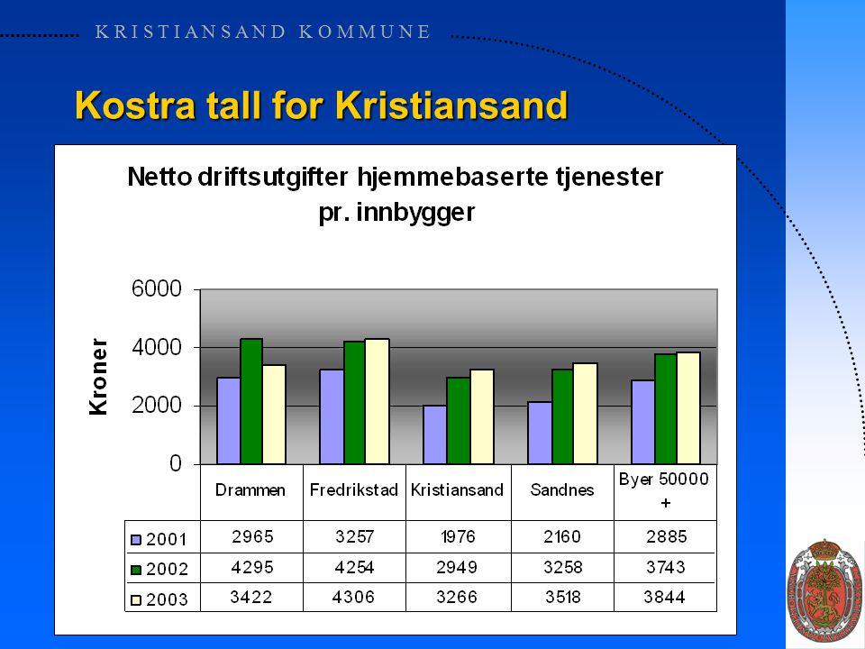 K R I S T I A N S A N D K O M M U N E Kostra tall for Kristiansand