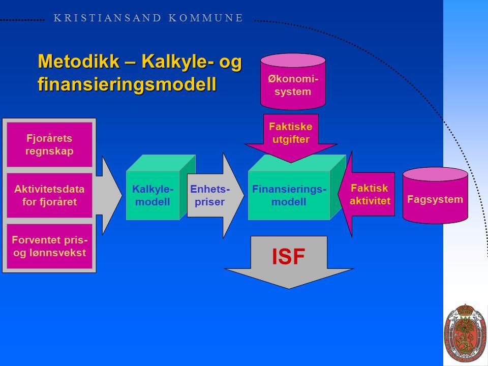 K R I S T I A N S A N D K O M M U N E Kalkyle- modell Metodikk – Kalkyle- og finansieringsmodell Fjorårets regnskap Aktivitetsdata for fjoråret Forventet pris- og lønnsvekst Finansierings- modell Enhets- priser Faktisk aktivitet Fagsystem Faktiske utgifter Økonomi- system ISF