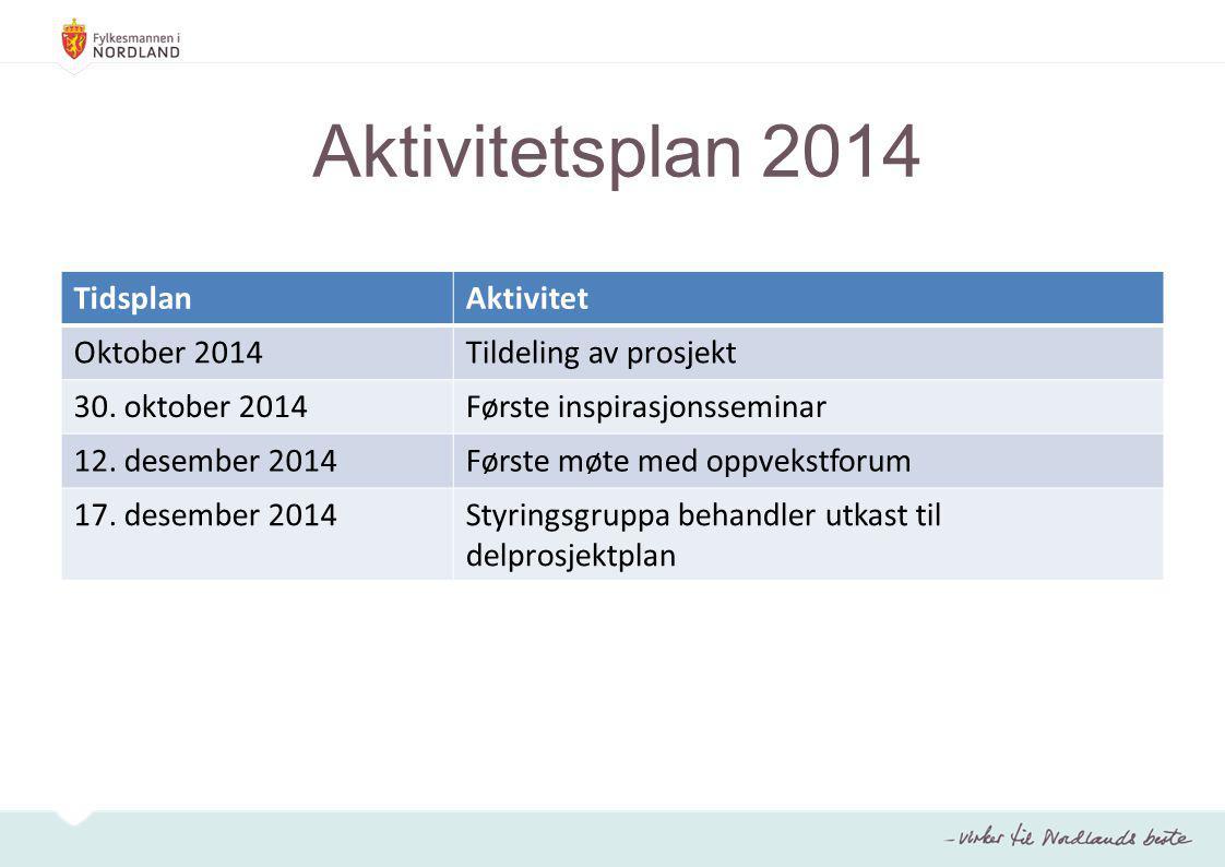 Aktivitetsplan 2014 TidsplanAktivitet Oktober 2014Tildeling av prosjekt 30. oktober 2014Første inspirasjonsseminar 12. desember 2014Første møte med op