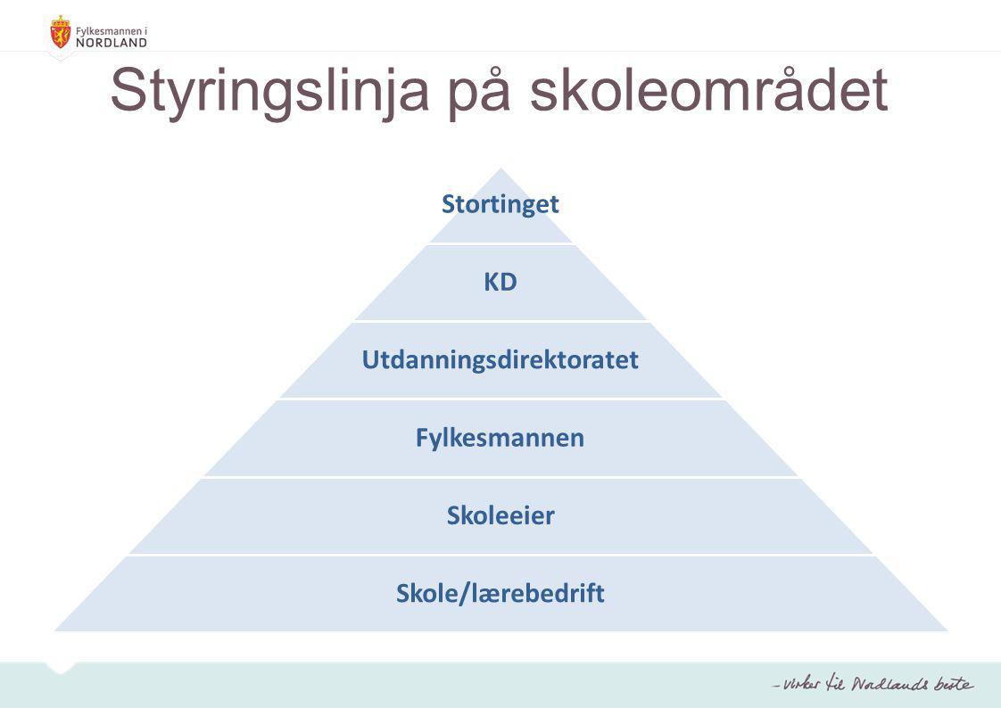 Tall fra Skoleporten 3677 elever 462 lærere 26 skoler Andøy, Bø, Hadsel, Lødingen, Sortland og Øksnes