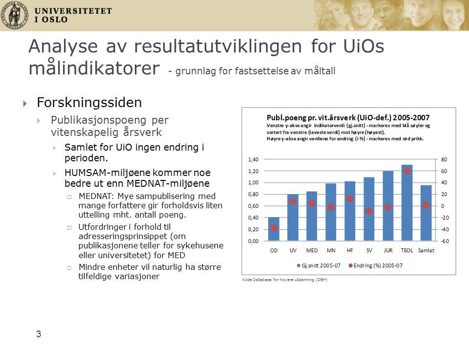 3  Forskningssiden  Publikasjonspoeng per vitenskapelig årsverk  Samlet for UiO ingen endring i perioden.