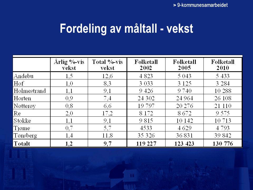 > 9-kommunesamarbeidet Fordeling av måltall - vekst
