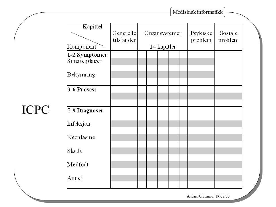 Medisinsk informatikk Anders Grimsmo, 19/08/00 ICPC