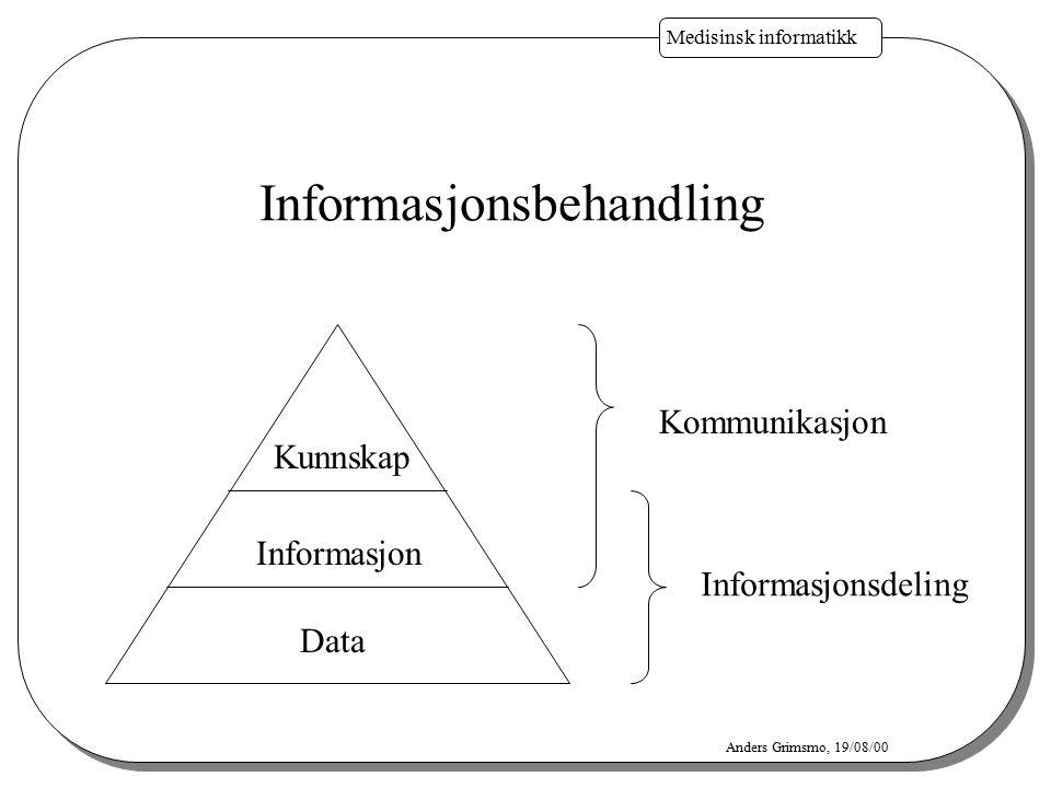 Medisinsk informatikk Anders Grimsmo, 19/08/00 Informasjonsbehandling Kunnskap Informasjon Data Kommunikasjon Informasjonsdeling