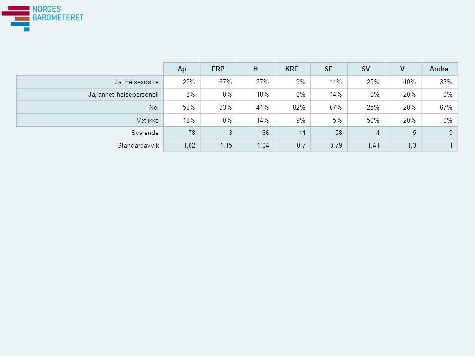 ApFRPHKRFSPSVVAndre Ja, helsesøstre22%67%27%9%14%25%40%33% Ja, annet helsepersonell8%0%18%0%14%0%20%0% Nei53%33%41%82%67%25%20%67% Vet ikke18%0%14%9%5%50%20%0% Svarende783661158459 Standardavvik1,021,151,040,70,791,411,31