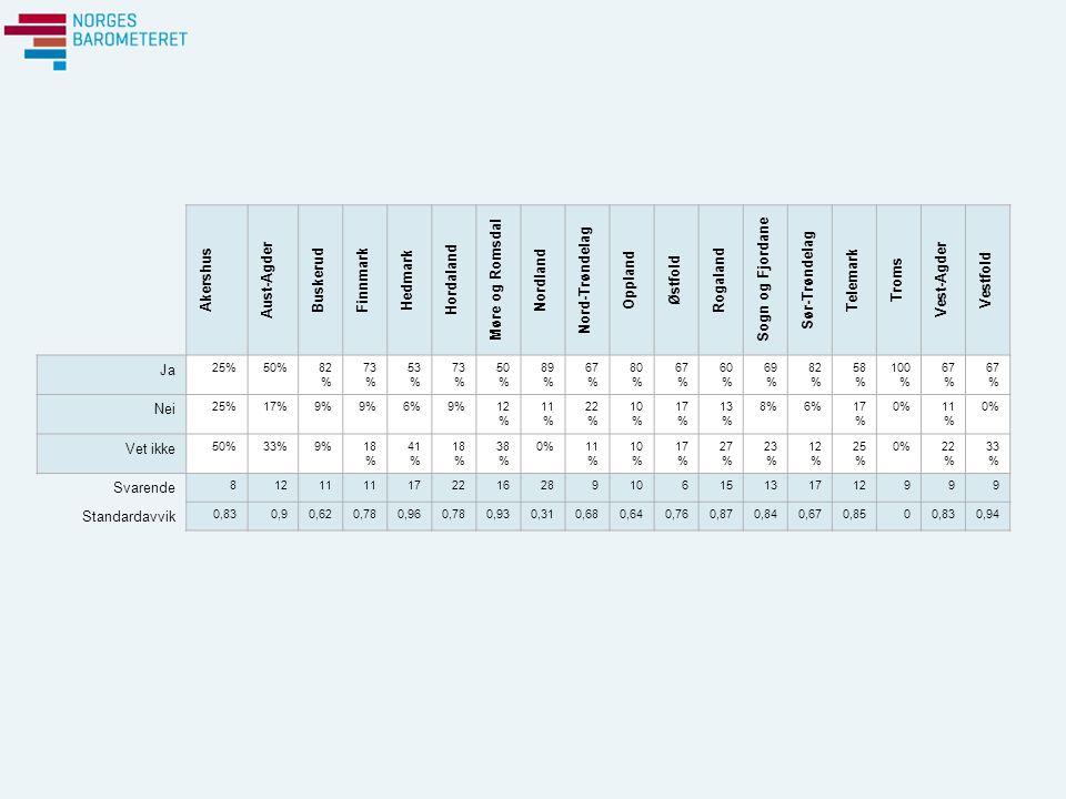 Akershus Aust-Agder Buskerud Finnmark Hedmark Hordaland Møre og Romsdal Nordland Nord-Trøndelag Oppland Østfold Rogaland Sogn og Fjordane Sør-Trøndelag Telemark Troms Vest-Agder Vestfold Ja 25%50%82 % 73 % 53 % 73 % 50 % 89 % 67 % 80 % 67 % 60 % 69 % 82 % 58 % 100 % 67 % Nei 25%17%9% 6%9%12 % 11 % 22 % 10 % 17 % 13 % 8%6%17 % 0%11 % 0% Vet ikke 50%33%9%18 % 41 % 18 % 38 % 0%11 % 10 % 17 % 27 % 23 % 12 % 25 % 0%22 % 33 % Svarende 81211 17221628910615131712999 Standardavvik 0,830,90,620,780,960,780,930,310,680,640,760,870,840,670,8500,830,94