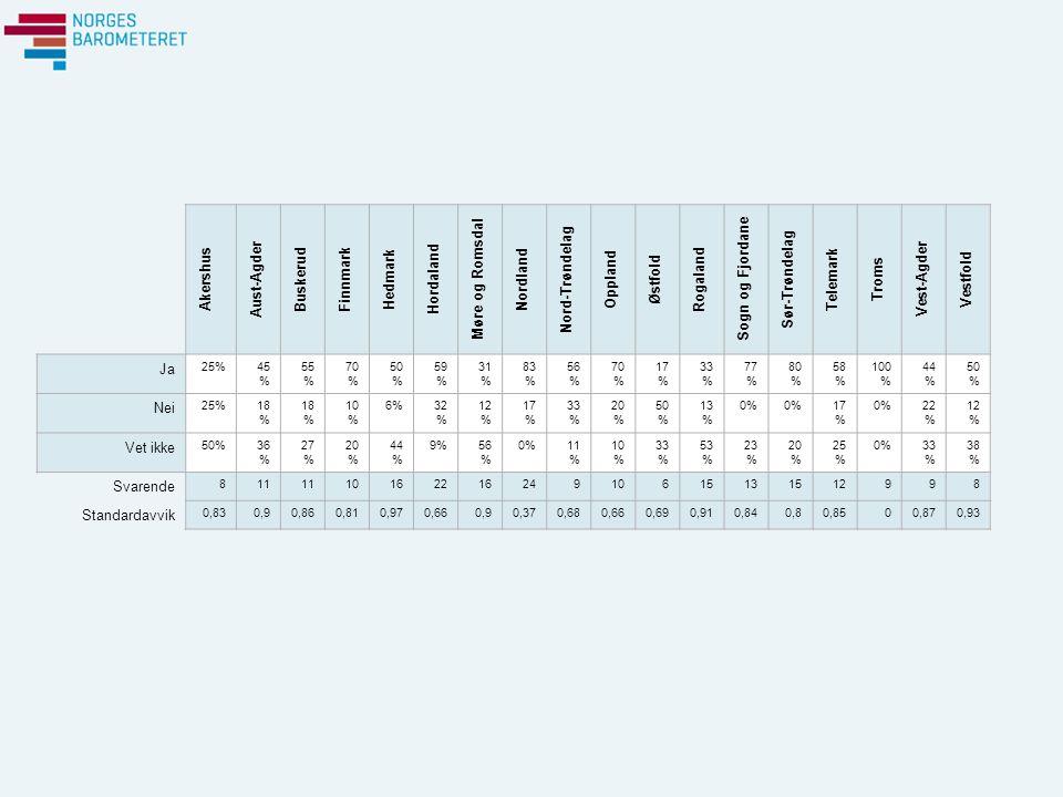 Akershus Aust-Agder Buskerud Finnmark Hedmark Hordaland Møre og Romsdal Nordland Nord-Trøndelag Oppland Østfold Rogaland Sogn og Fjordane Sør-Trøndelag Telemark Troms Vest-Agder Vestfold Ja 25%45 % 55 % 70 % 50 % 59 % 31 % 83 % 56 % 70 % 17 % 33 % 77 % 80 % 58 % 100 % 44 % 50 % Nei 25%18 % 10 % 6%32 % 12 % 17 % 33 % 20 % 50 % 13 % 0% 17 % 0%22 % 12 % Vet ikke 50%36 % 27 % 20 % 44 % 9%56 % 0%11 % 10 % 33 % 53 % 23 % 20 % 25 % 0%33 % 38 % Svarende 811 1016221624910615131512998 Standardavvik 0,830,90,860,810,970,660,90,370,680,660,690,910,840,80,8500,870,93