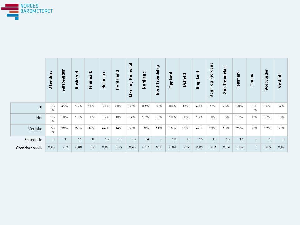 Akershus Aust-Agder Buskerud Finnmark Hedmark Hordaland Møre og Romsdal Nordland Nord-Trøndelag Oppland Østfold Rogaland Sogn og Fjordane Sør-Trøndelag Telemark Troms Vest-Agder Vestfold Ja 25 % 45%55%90%50%68%38%83%56%80%17%40%77%75%58%100 % 56%62% Nei 25 % 18% 0%6%18%12%17%33%10%50%13%0%6%17%0%22%0% Vet ikke 50 % 36%27%10%44%14%50%0%11%10%33%47%23%19%25%0%22%38% Svarende 811 1016221624910615131612998 Standardavvik 0,830,90,860,60,970,720,930,370,680,640,690,930,840,790,8500,820,97