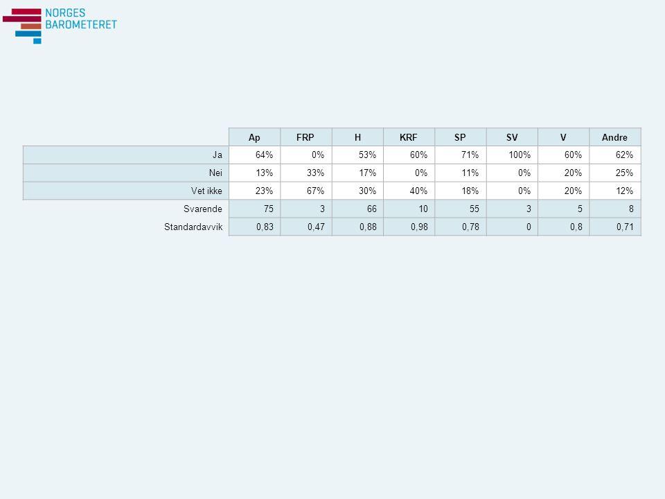 ApFRPHKRFSPSVVAndre Ja64%0%53%60%71%100%60%62% Nei13%33%17%0%11%0%20%25% Vet ikke23%67%30%40%18%0%20%12% Svarende753661055358 Standardavvik0,830,470,880,980,7800,80,71