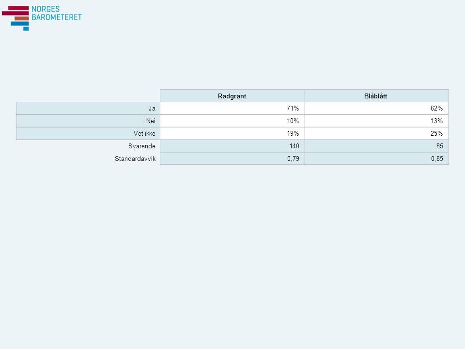 RødgrøntBlåblått Ja71%62% Nei10%13% Vet ikke19%25% Svarende14085 Standardavvik0,790,85
