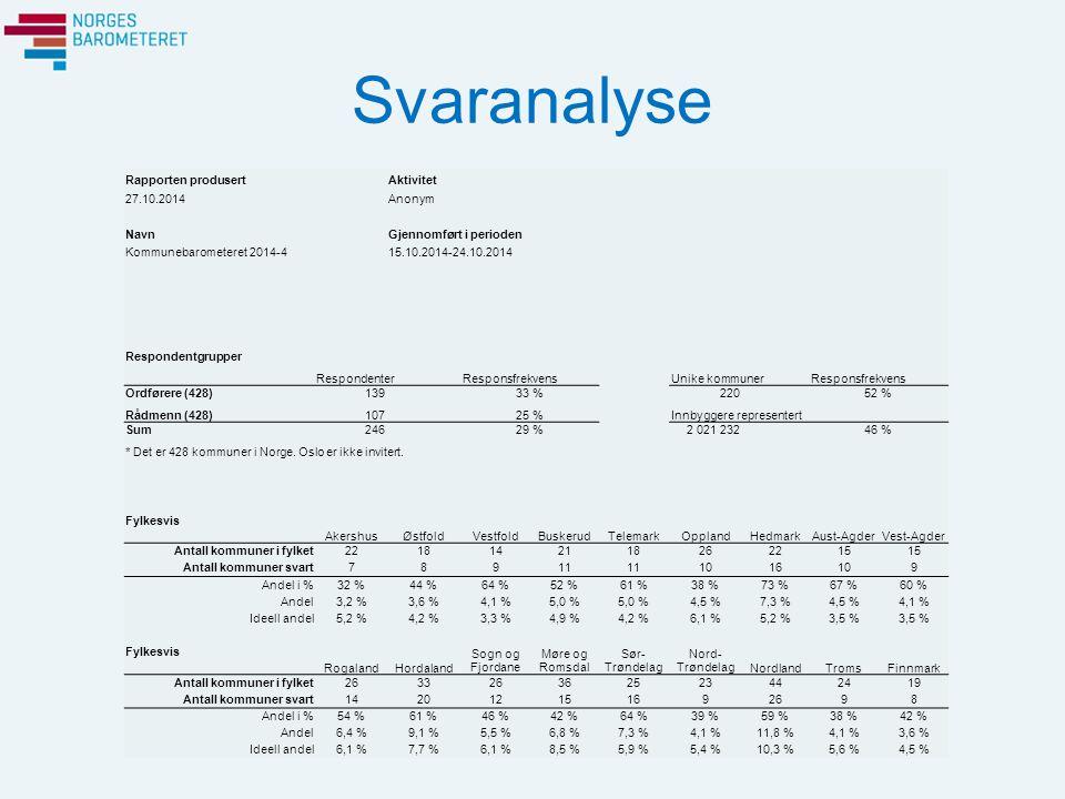 Svaranalyse Rapporten produsert Aktivitet 27.10.2014 Anonym Navn Gjennomført i perioden Kommunebarometeret 2014-415.10.2014-24.10.2014 Respondentgrupper RespondenterResponsfrekvens Unike kommunerResponsfrekvens Ordførere (428)139 33 % 220 52 % Rådmenn (428)107 25 % Innbyggere representert Sum246 29 % 2 021 232 46 % * Det er 428 kommuner i Norge.
