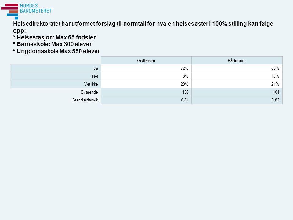 Helsedirektoratet har utformet forslag til normtall for hva en helsesøster i 100% stilling kan følge opp: * Helsestasjon: Max 65 fødsler * Barneskole: Max 300 elever * Ungdomsskole Max 550 elever OrdførereRådmenn Ja72%65% Nei8%13% Vet ikke20%21% Svarende130104 Standardavvik0,810,82