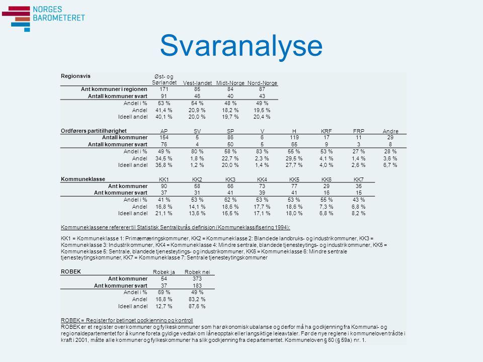Svaranalyse Regionsvis Øst- og SørlandetVest-landetMidt-NorgeNord-Norge Ant kommuner i regionen171858487 Antall kommuner svart91464043 Andel i %53 %54 %48 %49 % Andel41,4 %20,9 %18,2 %19,5 % Ideell andel40,1 %20,0 %19,7 %20,4 % Ordførers partitilhørighet APSVSPVHKRFFRPAndre Antall kommuner1545866119171129 Antall kommuner svart76450565938 Andel i %49 %80 %58 %83 %55 %53 %27 %28 % Andel34,5 %1,8 %22,7 %2,3 %29,5 %4,1 %1,4 %3,6 % Ideell andel35,8 %1,2 %20,0 %1,4 %27,7 %4,0 %2,6 %6,7 % Kommuneklasse KK1KK2KK3KK4KK5KK6KK7 Ant kommuner90586673772935 Ant kommuner svart37314139411615 Andel i %41 %53 %62 %53 % 55 %43 % Andel16,8 %14,1 %18,6 %17,7 %18,6 %7,3 %6,8 % Ideell andel21,1 %13,6 %15,5 %17,1 %18,0 %6,8 %8,2 % Kommuneklassene refererer til Statistisk Sentralbyrås definisjon (Kommuneklassifisering 1994): KK1 = Kommuneklasse 1: Primærnæringskommuner, KK2 = Kommuneklasse 2: Blandede landbruks- og industrikommuner, KK3 = Kommuneklasse 3: Industrikommuner, KK4 = Kommuneklasse 4: Mindre sentrale, blandede tjenesteytings- og industrikommuner, KK5 = Kommuneklasse 5: Sentrale, blandede tjenesteytings- og industrikommuner, KK6 = Kommuneklasse 6: Mindre sentrale tjenesteytingskommuner, KK7 = Kommuneklasse 7: Sentrale tjenesteytingskommuner ROBEK Robek jaRobek nei Ant kommuner54373 Ant kommuner svart37183 Andel i %69 %49 % Andel16,8 %83,2 % Ideell andel12,7 %87,6 % ROBEK = Register for betinget godkjenning og kontroll ROBEK er et register over kommuner og fylkeskommuner som har økonomisk ubalanse og derfor må ha godkjenning fra Kommunal- og regionaldepartementet for å kunne foreta gyldige vedtak om låneopptak eller langsiktige leieavtaler.