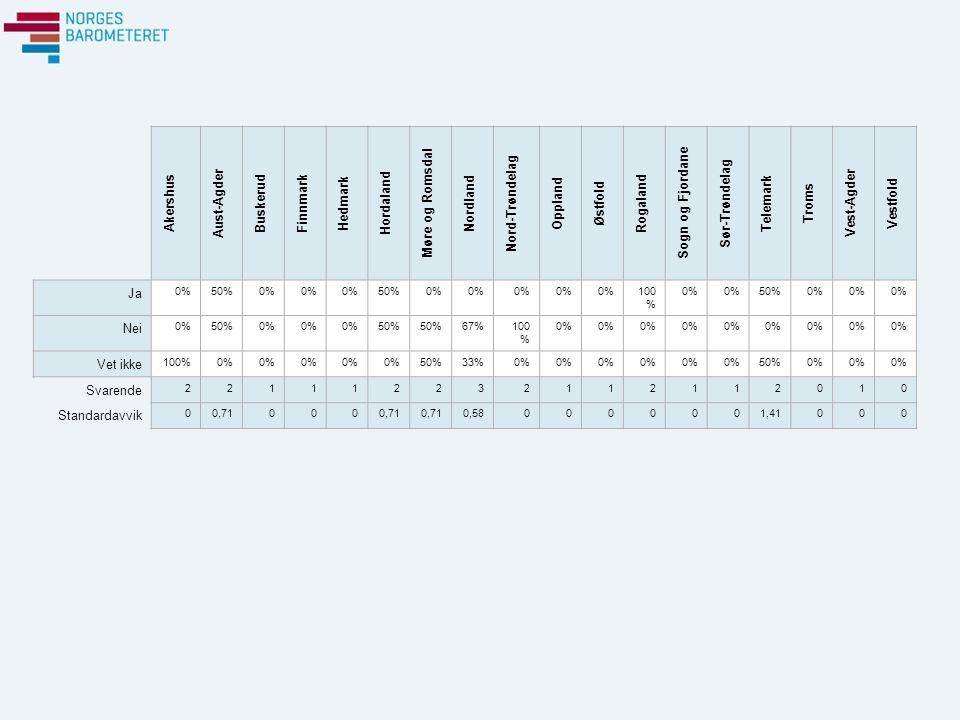 Akershus Aust-Agder Buskerud Finnmark Hedmark Hordaland Møre og Romsdal Nordland Nord-Trøndelag Oppland Østfold Rogaland Sogn og Fjordane Sør-Trøndelag Telemark Troms Vest-Agder Vestfold Ja 0%50%0% 50%0% 100 % 0% 50%0% Nei 0%50%0% 50% 67%100 % 0% Vet ikke 100%0% 50%33%0% 50%0% Svarende 221112232112112010 Standardavvik 00,71000 0,580000001,41000