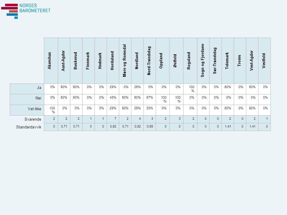 Akershus Aust-Agder Buskerud Finnmark Hedmark Hordaland Møre og Romsdal Nordland Nord-Trøndelag Oppland Østfold Rogaland Sogn og Fjordane Sør-Trøndelag Telemark Troms Vest-Agder Vestfold Ja 0%50% 0% 29%0%25%0% 100 % 0% 50%0%50%0% Nei 0%50% 0% 43%50% 67%100 % 0% Vet ikke 100 % 0% 29%50%25%33%0% 50%0%50%0% Svarende 222117243232002021 Standardavvik 00,71 000,820,710,820,58000001,410 0