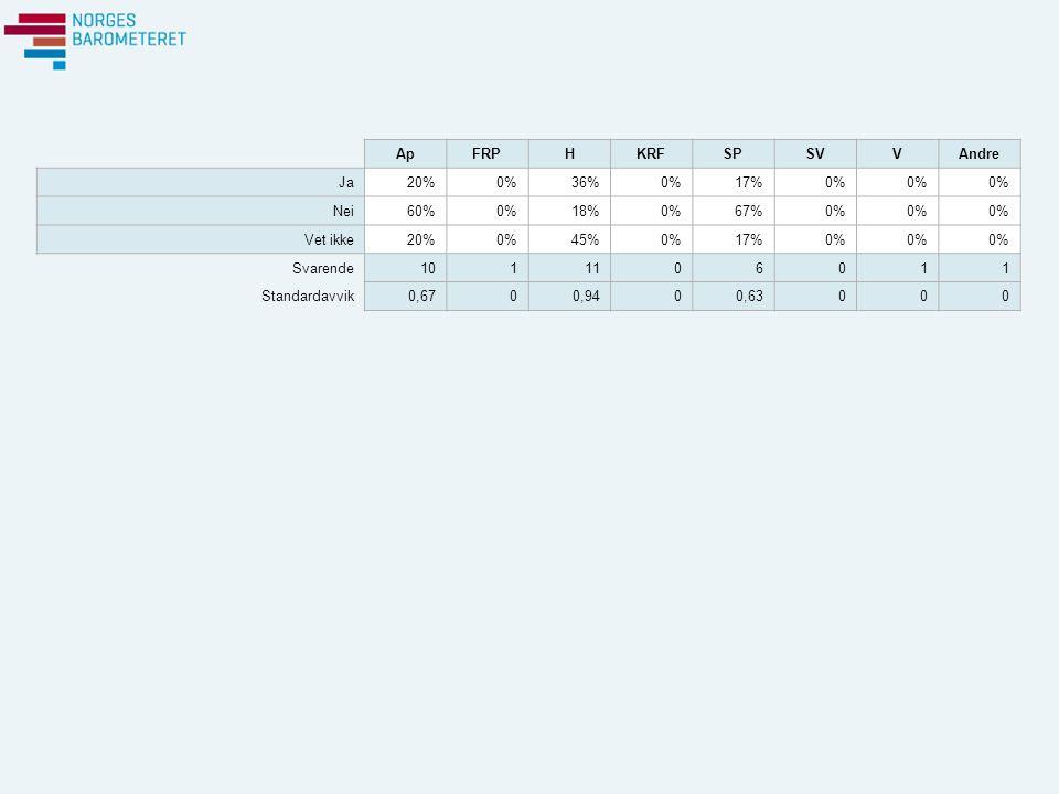 ApFRPHKRFSPSVVAndre Ja20%0%36%0%17%0% Nei60%0%18%0%67%0% Vet ikke20%0%45%0%17%0% Svarende1011106011 Standardavvik0,6700,9400,63000