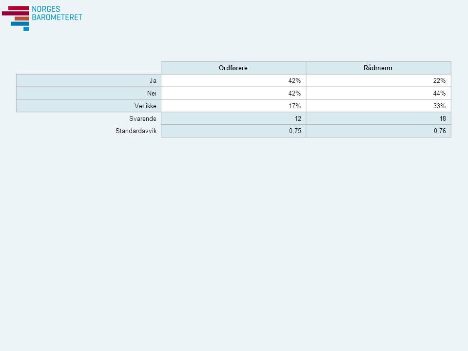 OrdførereRådmenn Ja42%22% Nei42%44% Vet ikke17%33% Svarende1218 Standardavvik0,750,76
