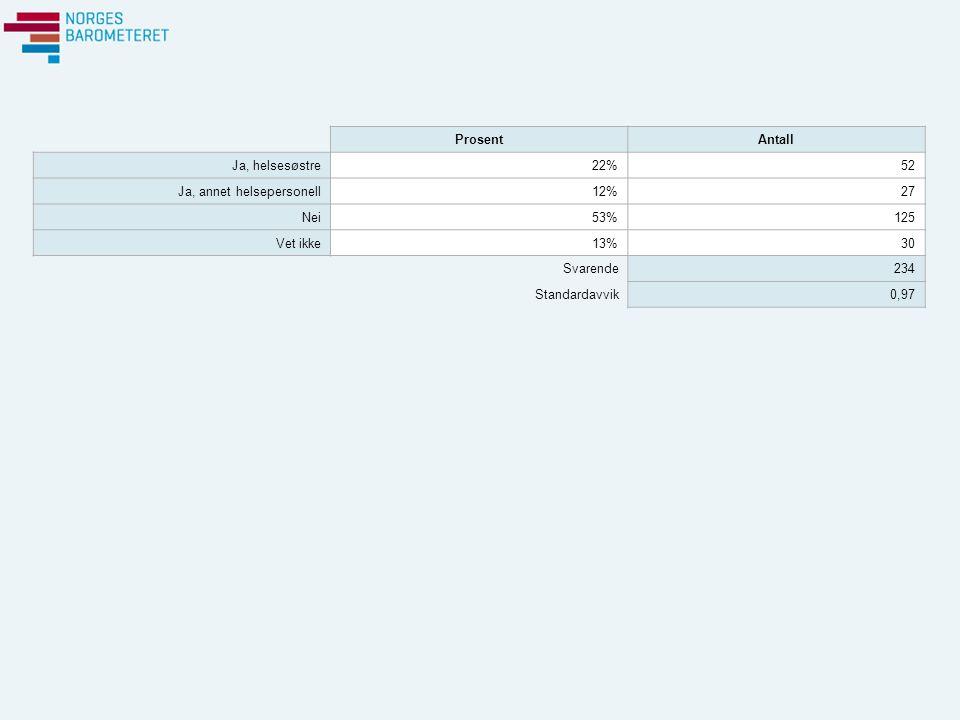 ProsentAntall Ja, helsesøstre22%52 Ja, annet helsepersonell12%27 Nei53%125 Vet ikke13%30 Svarende234 Standardavvik0,97
