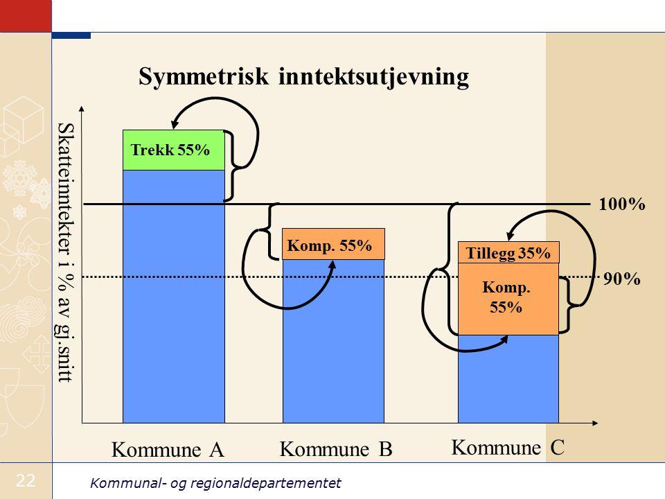 Kommunal- og regionaldepartementet 22 Symmetrisk inntektsutjevning 100% 90% Skatteinntekter i % av gj.snitt Kommune A Kommune B Kommune C Trekk 55% Komp.
