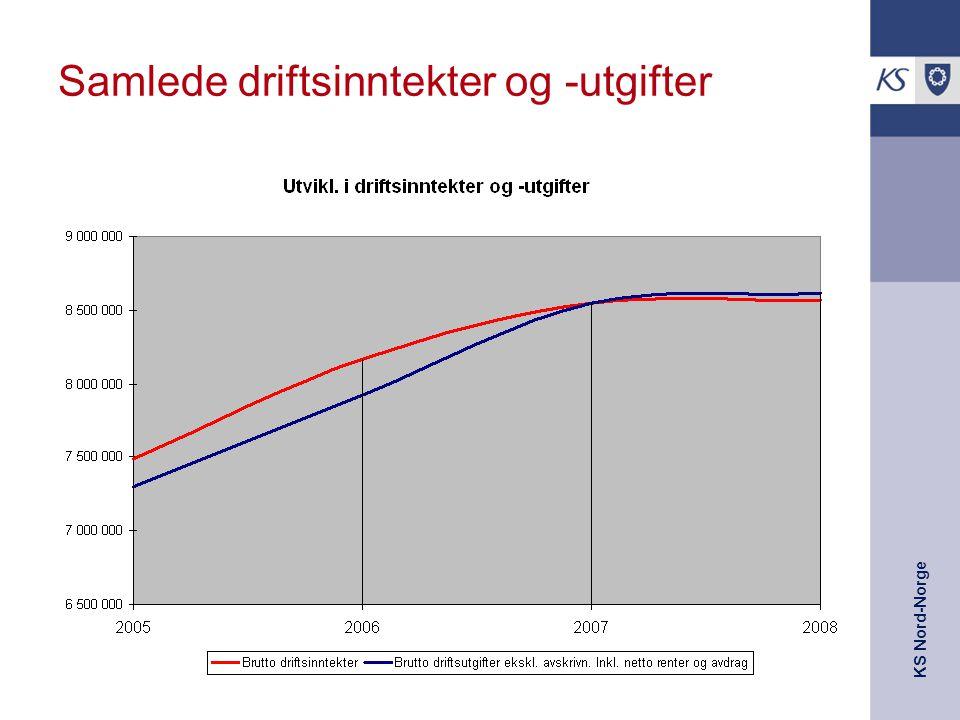 KS Nord-Norge Samlede driftsinntekter og -utgifter