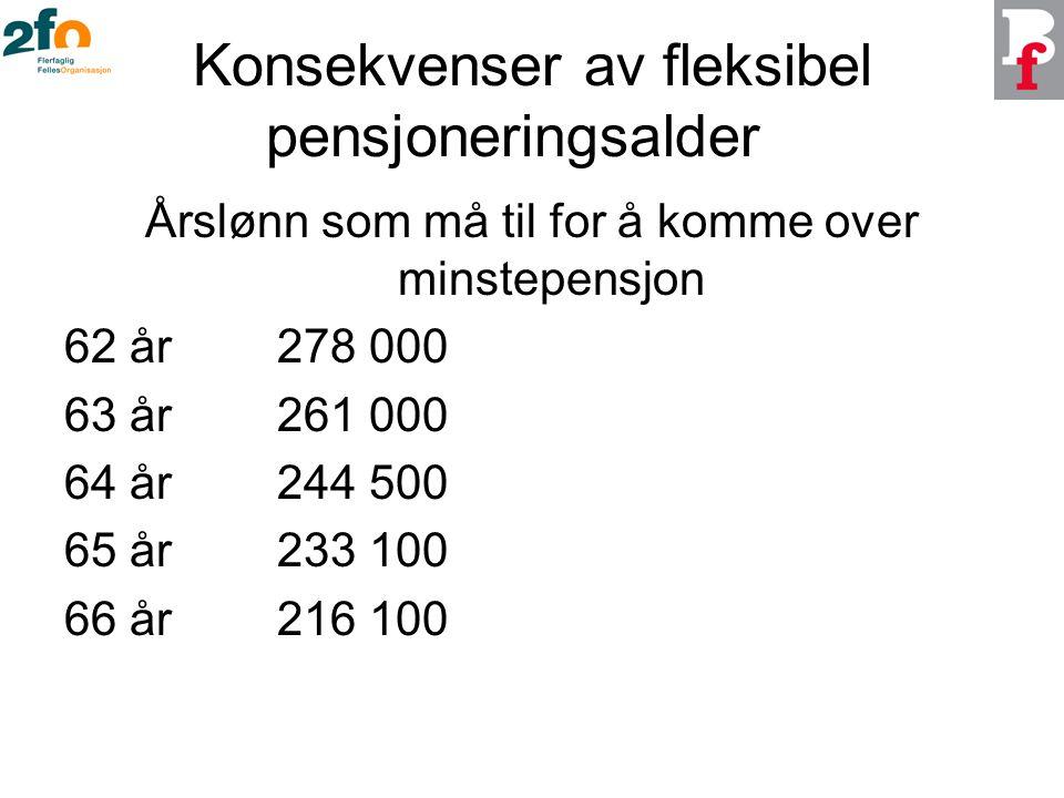 Konsekvenser av fleksibel pensjoneringsalder Årslønn som må til for å komme over minstepensjon 62 år278 000 63 år261 000 64 år244 500 65 år233 100 66 år216 100