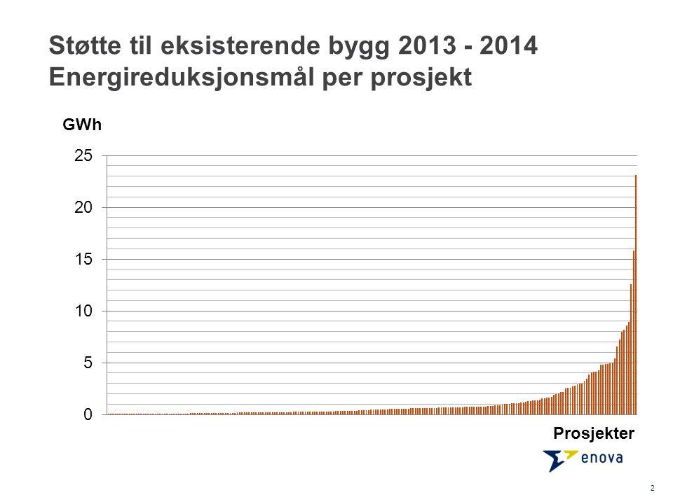 Støtte til eksisterende bygg 2013 - 2014 Energireduksjonsmål per prosjekt 2