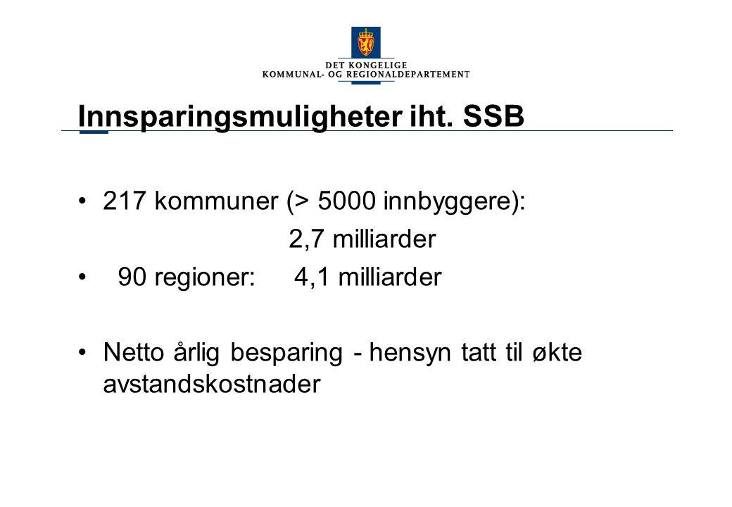 Innsparingsmuligheter iht. SSB 217 kommuner (> 5000 innbyggere): 2,7 milliarder 90 regioner: 4,1 milliarder Netto årlig besparing - hensyn tatt til øk