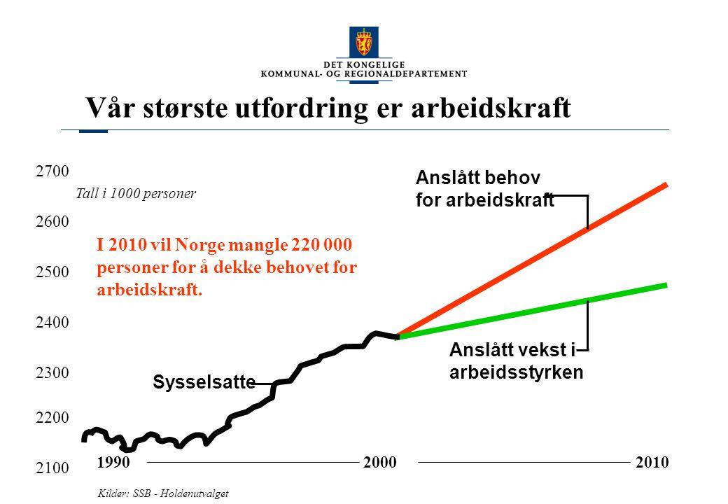Vår største utfordring er arbeidskraft I 2010 vil Norge mangle 220 000 personer for å dekke behovet for arbeidskraft. 199020002010 2100 2200 2300 2400
