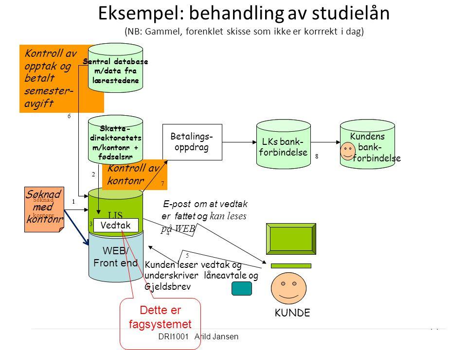 DRI1001 Arild Jansen 14 Eksempel: behandling av studielån (NB: Gammel, forenklet skisse som ikke er korrrekt i dag) WEB/ Front end Sentral database m/