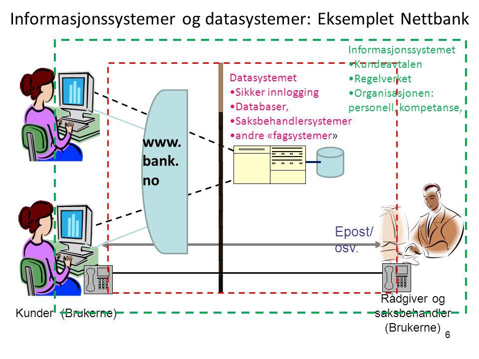 6 Informasjonssystemer og datasystemer: Eksemplet Nettbank Datasystemet Sikker innlogging Databaser, Saksbehandlersystemer andre «fagsystemer» Epost/ osv.