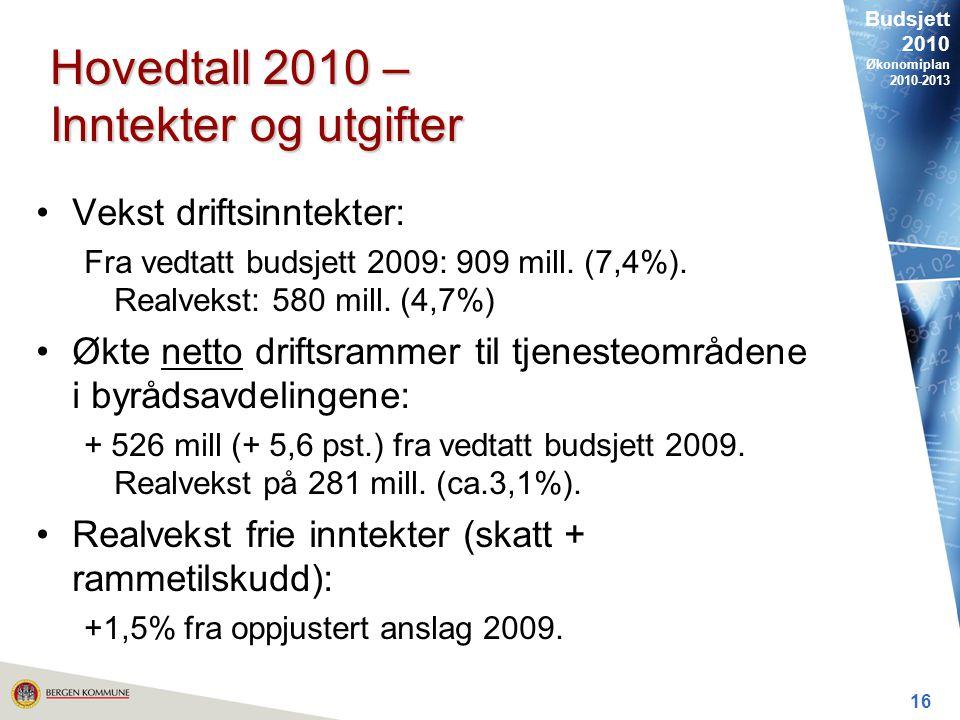 Budsjett 2010 Økonomiplan 2010-2013 16 Hovedtall 2010 – Inntekter og utgifter Vekst driftsinntekter: Fra vedtatt budsjett 2009: 909 mill.