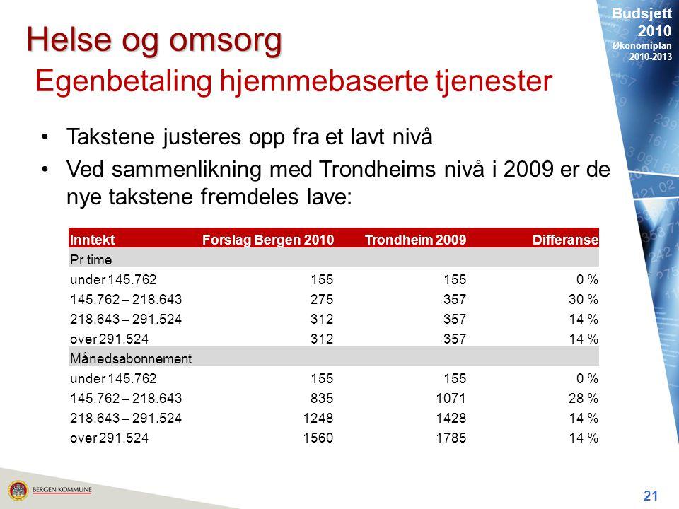Budsjett 2010 Økonomiplan 2010-2013 21 Helse og omsorg Helse og omsorg Egenbetaling hjemmebaserte tjenester Takstene justeres opp fra et lavt nivå Ved sammenlikning med Trondheims nivå i 2009 er de nye takstene fremdeles lave: InntektForslag Bergen 2010Trondheim 2009Differanse Pr time under 145.762155 0 % 145.762 – 218.64327535730 % 218.643 – 291.52431235714 % over 291.52431235714 % Månedsabonnement under 145.762155 0 % 145.762 – 218.643835107128 % 218.643 – 291.5241248142814 % over 291.5241560178514 %